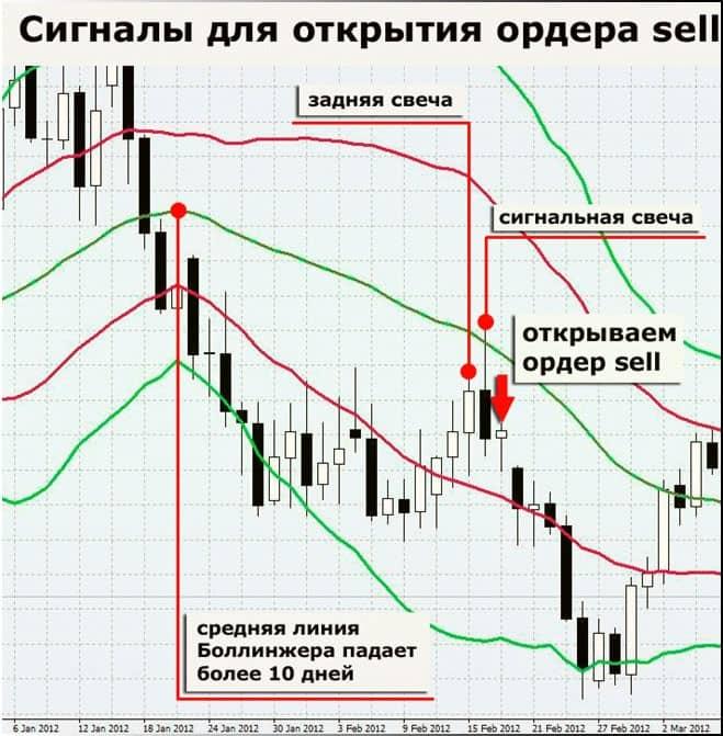 Самая точная стратегия форекс сигналы на продажу