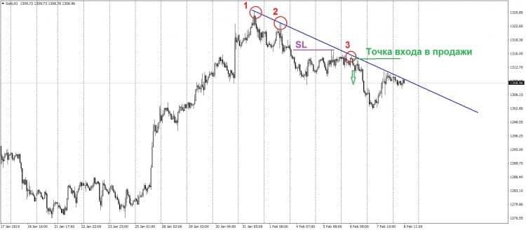 Торговля по тренду - точная стратегия форекс