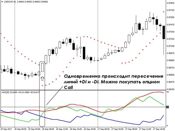 Стратегия Parabolic Sar + Adx