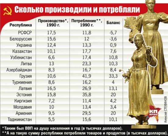 Кто кого кормил в СССР: РСФСР производила больше всех, а потребляла меньше всех