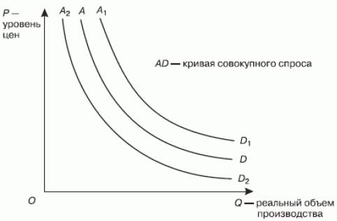 Неценовые факторы совокупного спроса