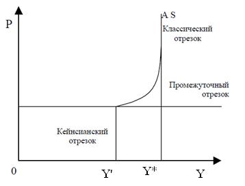 Классическая и кейнсианская модель совокупного предложения