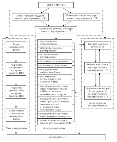 Механизм государственного регулирования нефтегазового сектора РФ