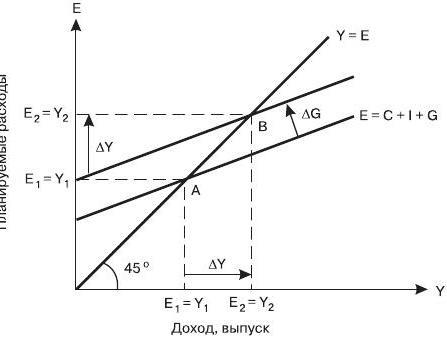 Государственные расходы и макроэкономическое равновесие
